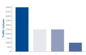 מחקר שיווק באינטרנט - כמויות תנועה - מתחרים