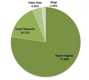 online market research - market categories